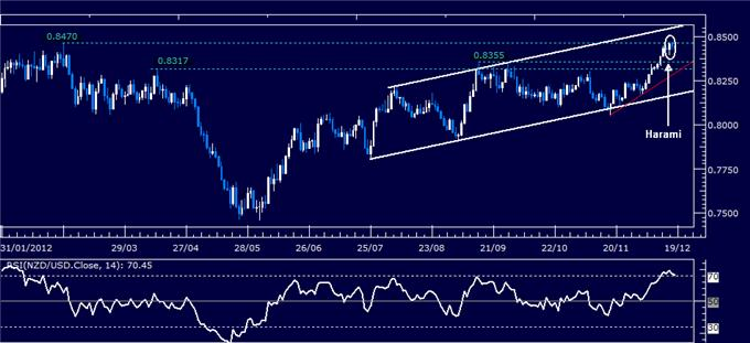 Forex_Analysis_NZDUSD_Classic_Technical_Report_12.18.2012_body_Picture_1.png, Forex Analysis: NZD/USD Classic Technical Report 12.18.2012