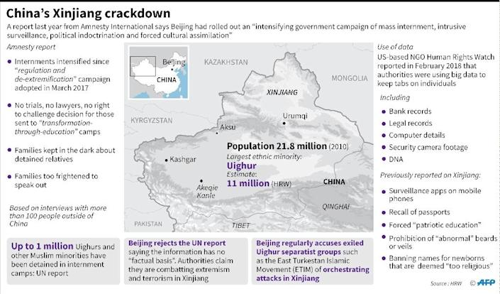 """Factfile on a report published last year by Amnesty International on the """"massive crackdown"""" of one million minority Muslims in China's western Xinjiang region (AFP Photo/John SAEKI)"""