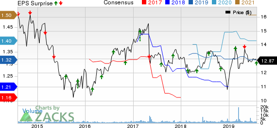 Hercules Capital, Inc. Price, Consensus and EPS Surprise
