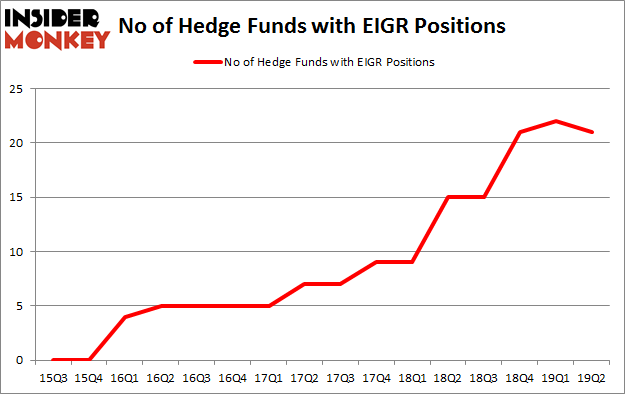 No of Hedge Funds with EIGR Positions