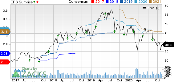 Cisco Systems, Inc. Price, Consensus and EPS Surprise