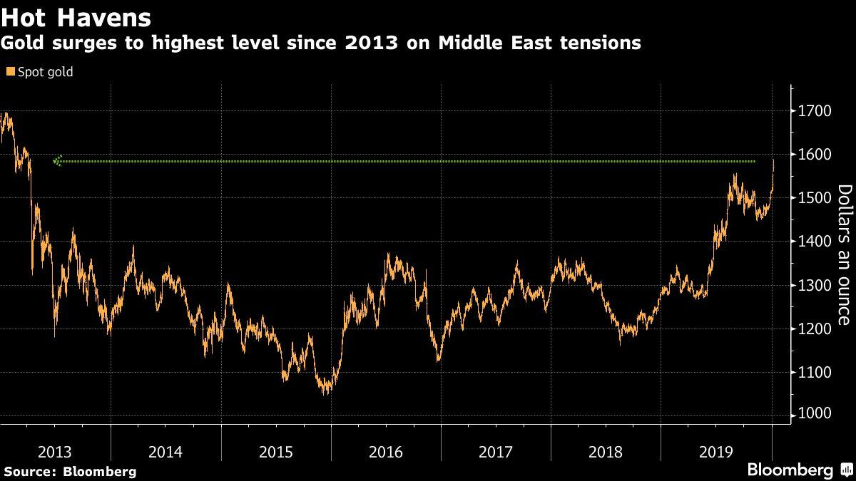 Gold Jumps to Highest Level Since 2013 on Iran-U.S. Tensions…