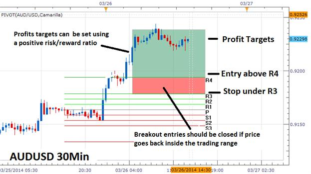 Scalp-Forex-Breakouts-with-Pivot-Points_body_Picture_1.png, Scalp Forex Breakouts with Pivot Points