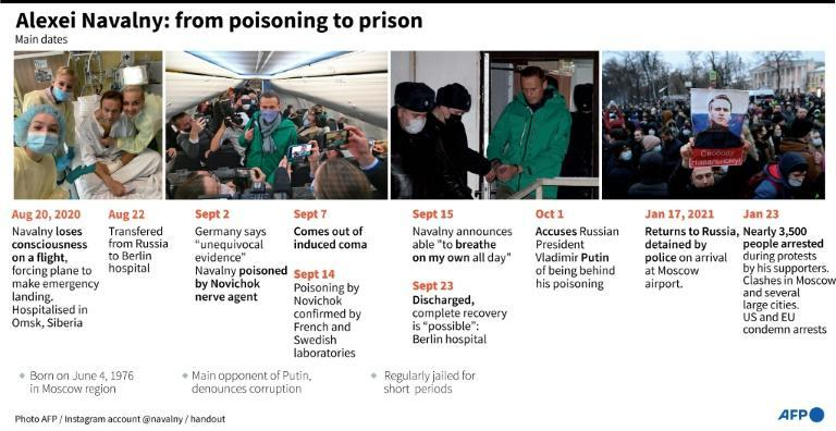 Timeline of the poisoning of Russian opposition campaigner Alexei Navalny