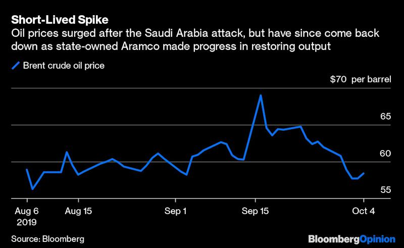 Iraq May Be the Next Flash Point for Oil Markets