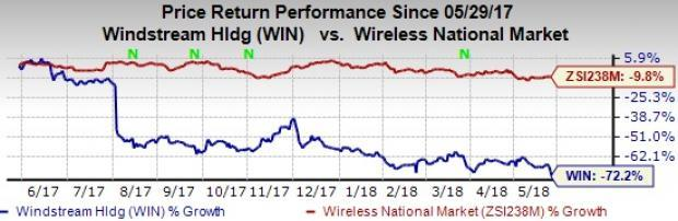 Windstream (WIN) completes reverse stock split, bringing down its total outstanding shares to approximately 40 million.