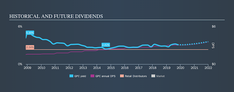 NYSE:GPC Historical Dividend Yield, October 17th 2019