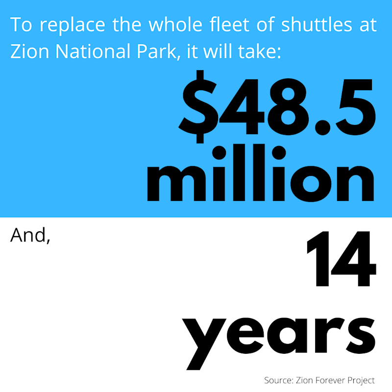 To replace the whole fleet of shuttles at Zion National Park, it will take $48.5 million. And, 14 years.