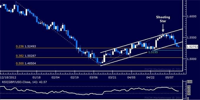 Forex_GBPUSD_Technical_Analysis_05.14.2013_body_Picture_5.png, GBP/USD Technical Analysis 05.14.2013