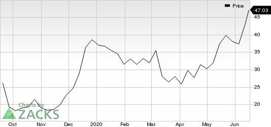 SpringWorks Therapeutics Inc. Price