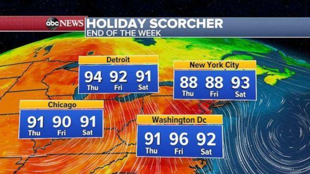 PHOTO: Temperatures and humidity will make it feel like its 90 to 100 degrees from Minneapolis to Chicago, Detroit and even New York City by the Fourth of July. (ABC News)