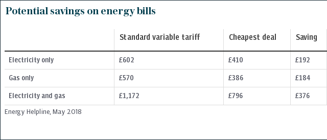 Potential savings on energy bills