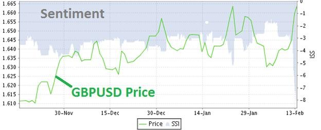 Sentiment Analysis for Forex