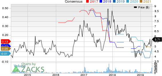 Semiconductor Manufacturing International Corporation Price and Consensus