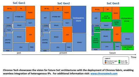 Chronos Tech Deploys Fabric to Seamlessly Integrate Diverse IPs in Next-Gen System on Chips