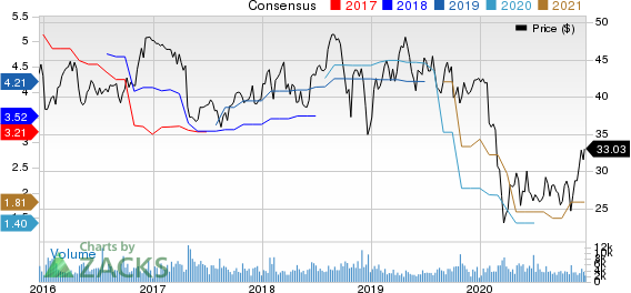 Avnet, Inc. Price and Consensus