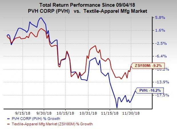 6db3ed4b PVH Stock Down 16% in 3 Months: Can It Reverse the Trend?