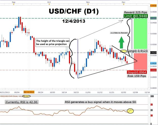 Learn Forex How To Use Rsi Confirm A Dollar Breakout