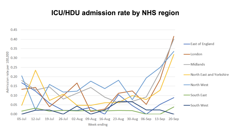 Graph showing ICU admissions across England. (UK Government)