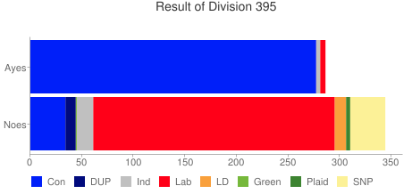 The results of Theresa May's third meaningful vote