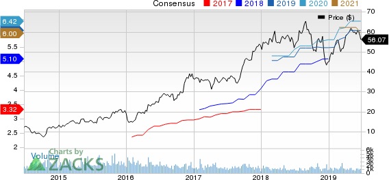 SkyWest, Inc. Price and Consensus