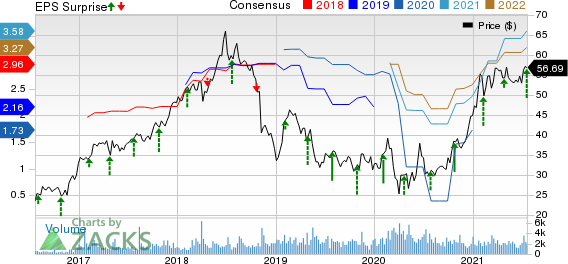 Moelis & Company Price, Consensus and EPS Surprise