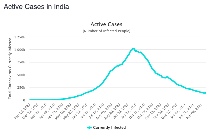 Cases have been falling since peaking in September. Source: Worldometers
