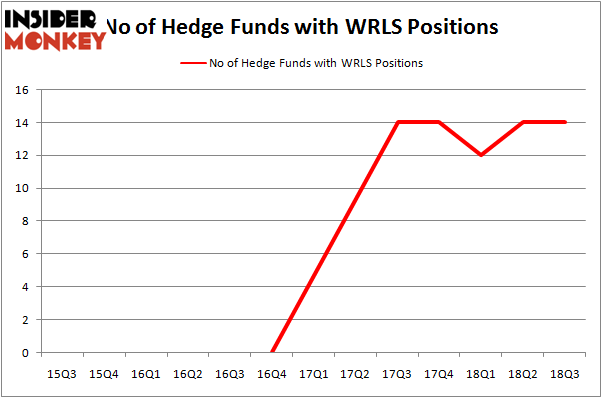 No of Hedge Funds with WRLS Positions