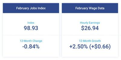 The Paychex   IHS Markit Small Business Employment Watch continued to reflect signs of the tight labor market. At 98.93, the Small Business Jobs Index was unchanged in February, remaining just below 99. Hourly earnings growth improved once again from the previous month, up 2.50 percent ($0.66).