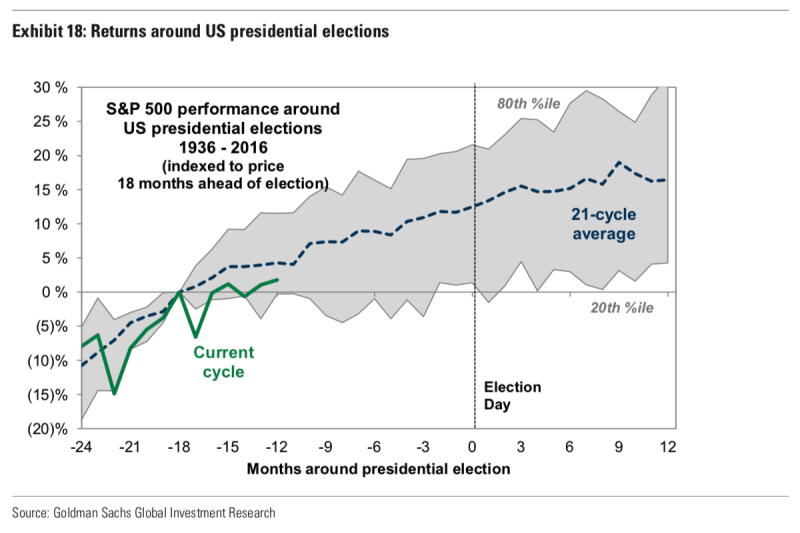 The third year of a president's term has typically been positive for the stock market, and the market's performance around presidential elections has typically been in-line with market history. Which is to say: stocks usually go up. (Source: Goldman Sachs Investment Research)