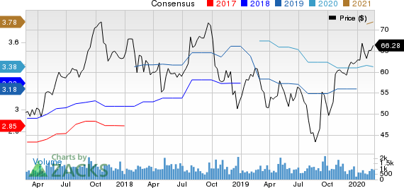 Barnes Group, Inc. Price and Consensus