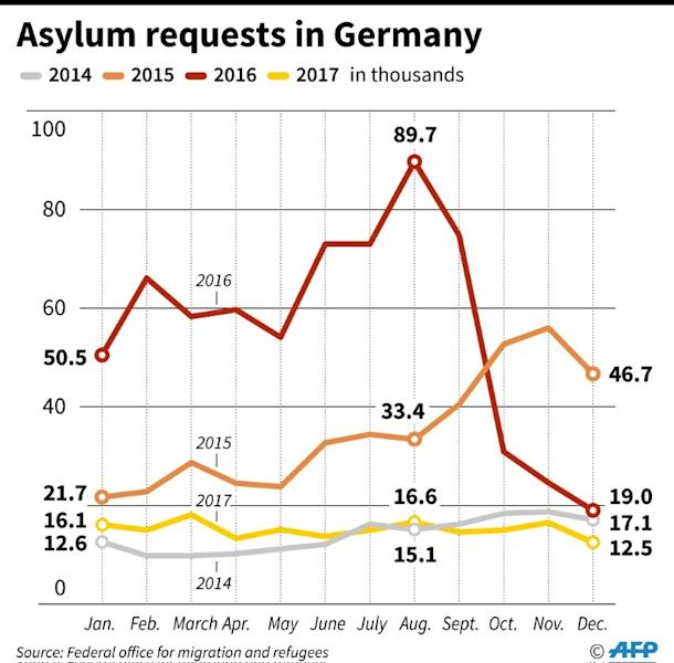 Monthly asylum requests in Germany since 2014