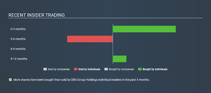 Have Insiders Been Buying DBS Group Holdings Ltd (SGX:D05 ...