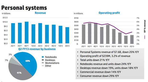 HP PC unit revenues