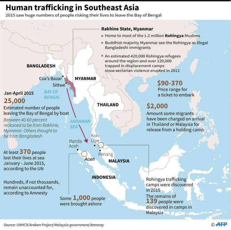 Graphic on human trafficking in Southeast Asia in 2015