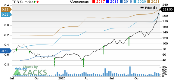 CrowdStrike Holdings Inc. Price, Consensus and EPS Surprise