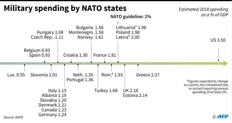 Comparison of defense spending by members of NATO