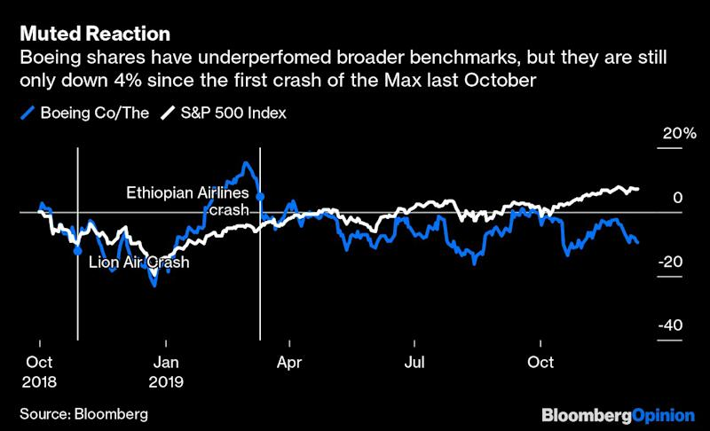 Boeing's Timeline on 737 Max Return Foiled Again