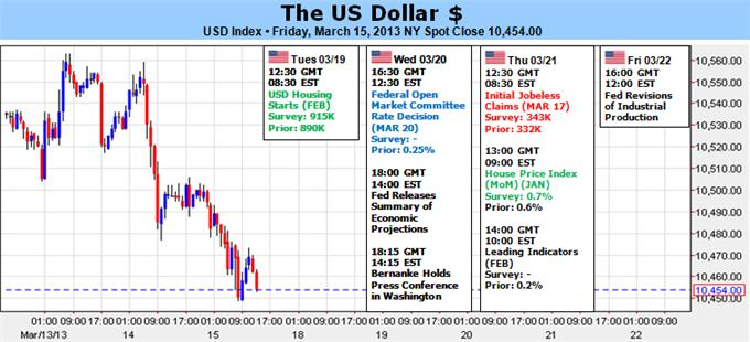 us_dollar_forecast_pullback_body_Picture_5.png, What Goes Up Must Come Down - Dollar Looks Due Pre-FOMC