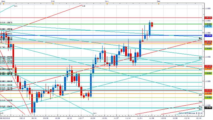 PT_NOV_28_body_Picture_2.png, Price & Time: AUD/USD Correction or Reversal?
