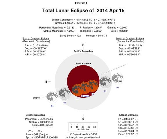 Diagram showing the appearance of the lunar eclipse of April 15, 2014.