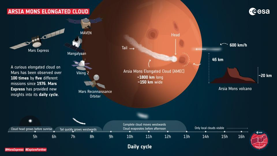 Profile of the Arsia Mons Elongated Cloud ESA
