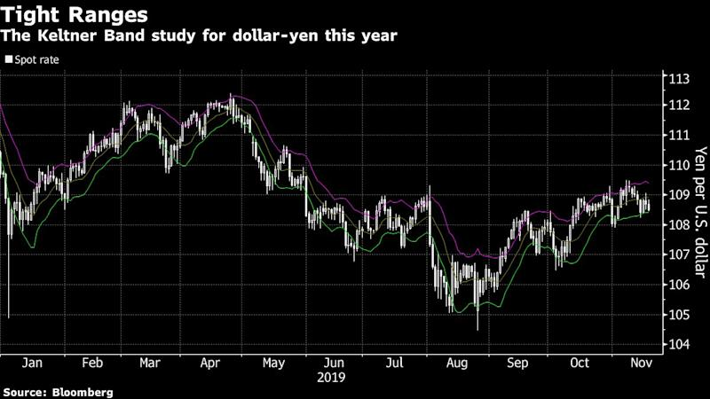 One Strategy Wins for Yen Traders WhileLosses Pile Up Elsewhere
