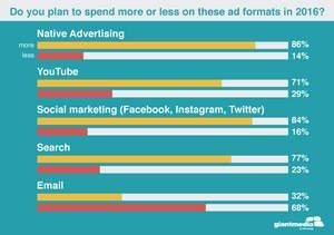 Native Ads Stealing Budget Share, According to New Survey
