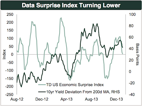 TD U.S. economic surprise index