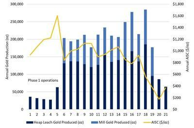 Castle Mountain Annual Gold Production and AISC (CNW Group/Equinox Gold Corp.)