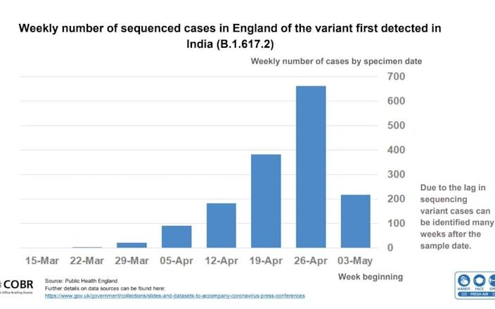 Weekly number of sequenced cases of the Indian variant in England
