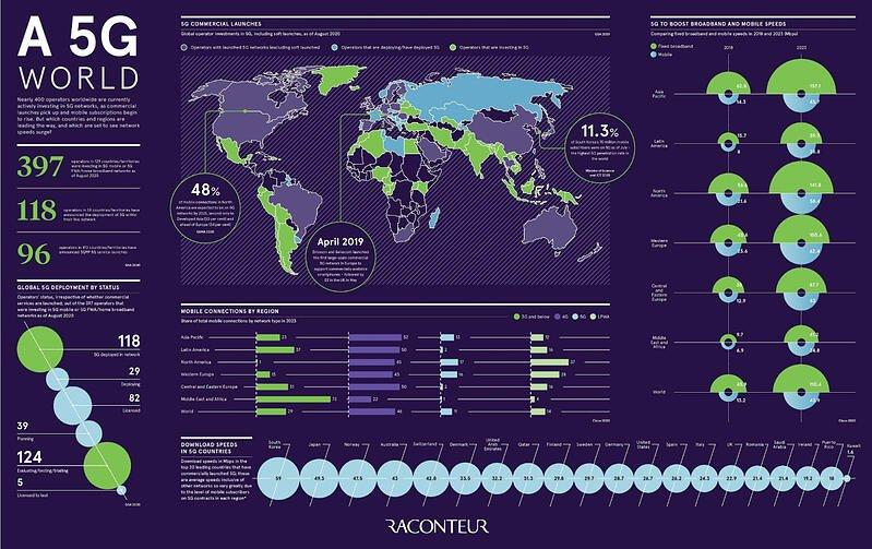 Visualizing-the-State-of-5G-Networks-Worldwide-1200px