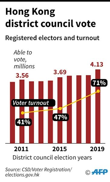 Chart showing registered electors in 2010-2019 compared with the Hong Kong population, plus turnout rates for the three most recent district council elections (AFP Photo/Laurence CHU)