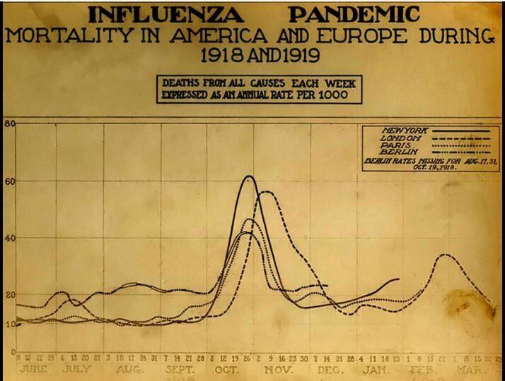 Influenza spagnola (Photo: Wikipedia)